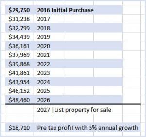 Casa Pixan example of potential profit